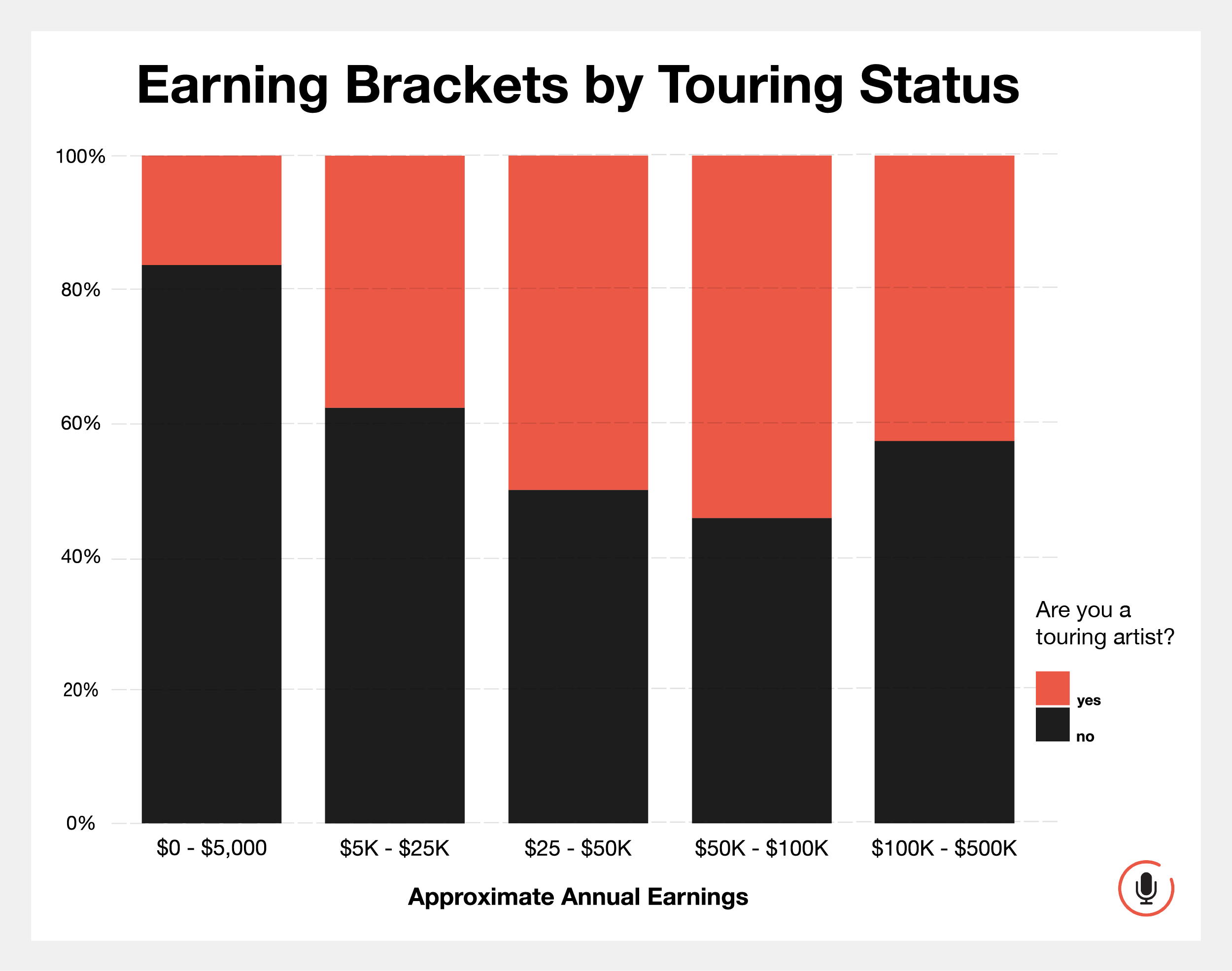 Earning Brackets by Touring Status.png