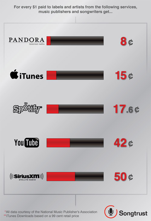 Pandora payouts to publishers and labels