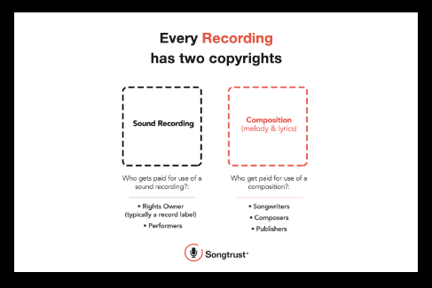 Songtrust: Neighbouring Rights, performance