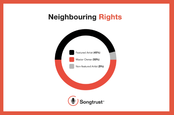 Songtrust: Neighbouring Rights