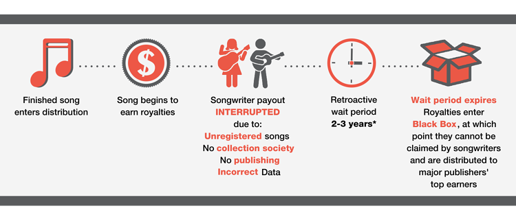 Unclaimed Royalties