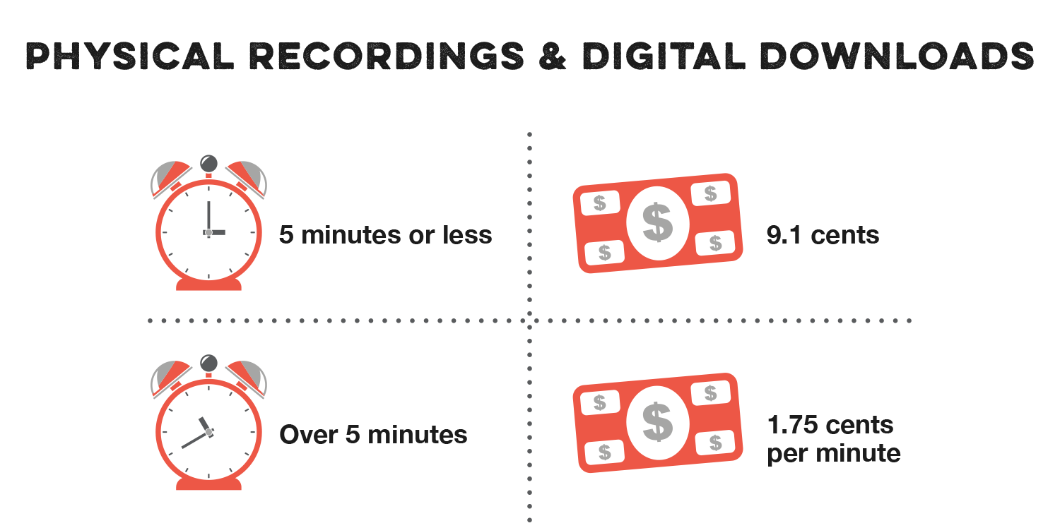 Physical Recordings & Digital Downloads Rates