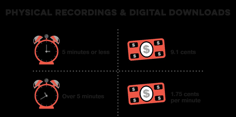 Physical Recordings & Digital Downloads