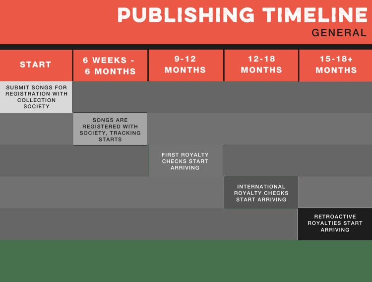 Publishing Timeline