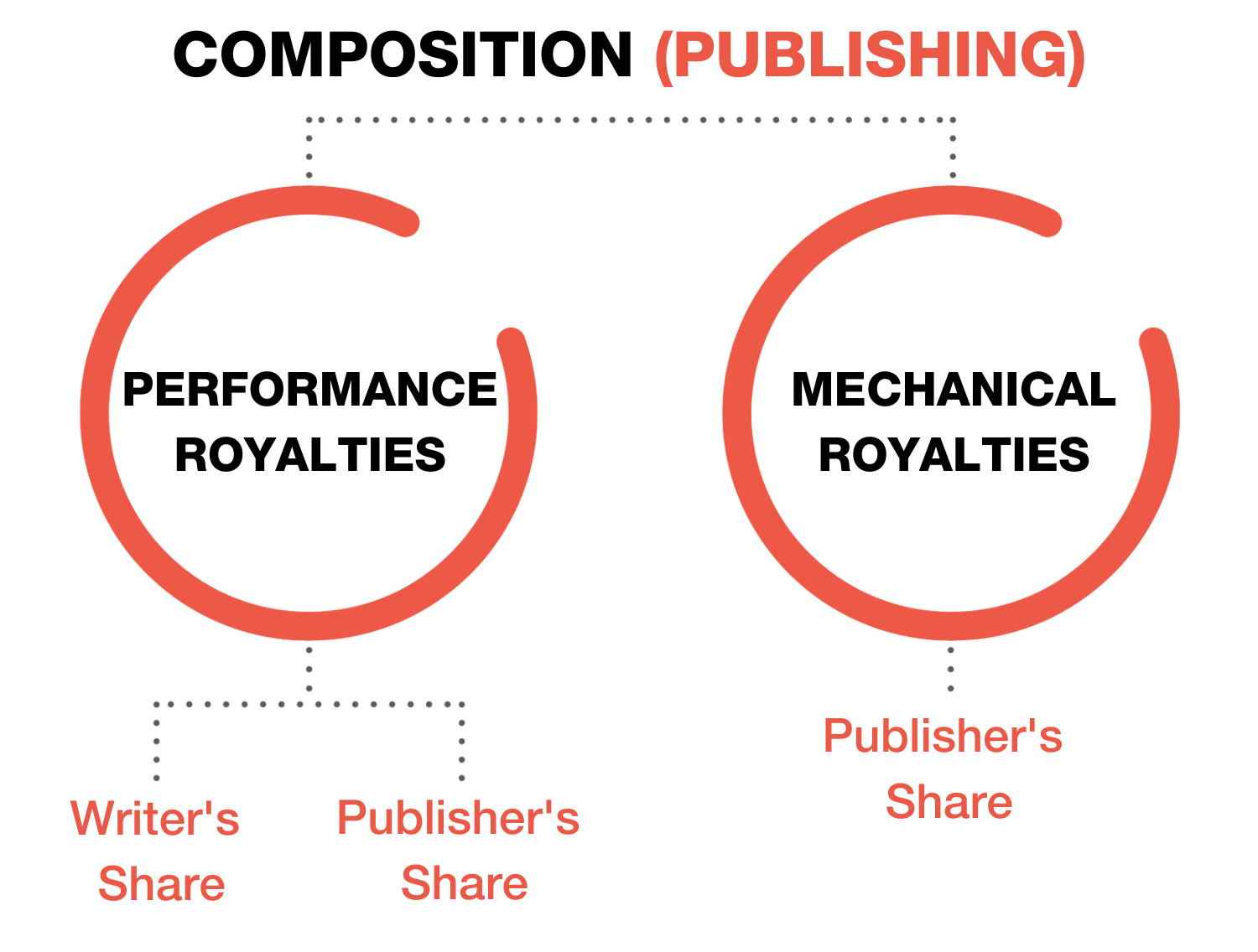 Songwriting Royalties Explained