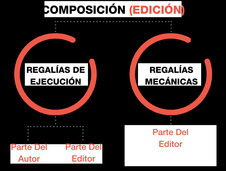 La Regalias de una Composición