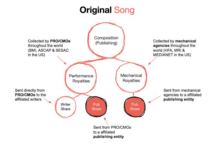 Songtrust_Original_Song