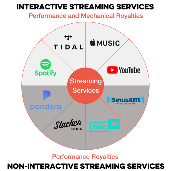 Streaming Royalty Types